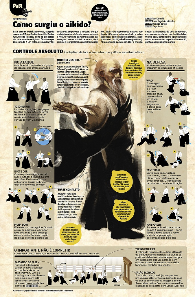 Japanese Martial Art Aikido Infographic I wish I knew Spanish ( I think that's…