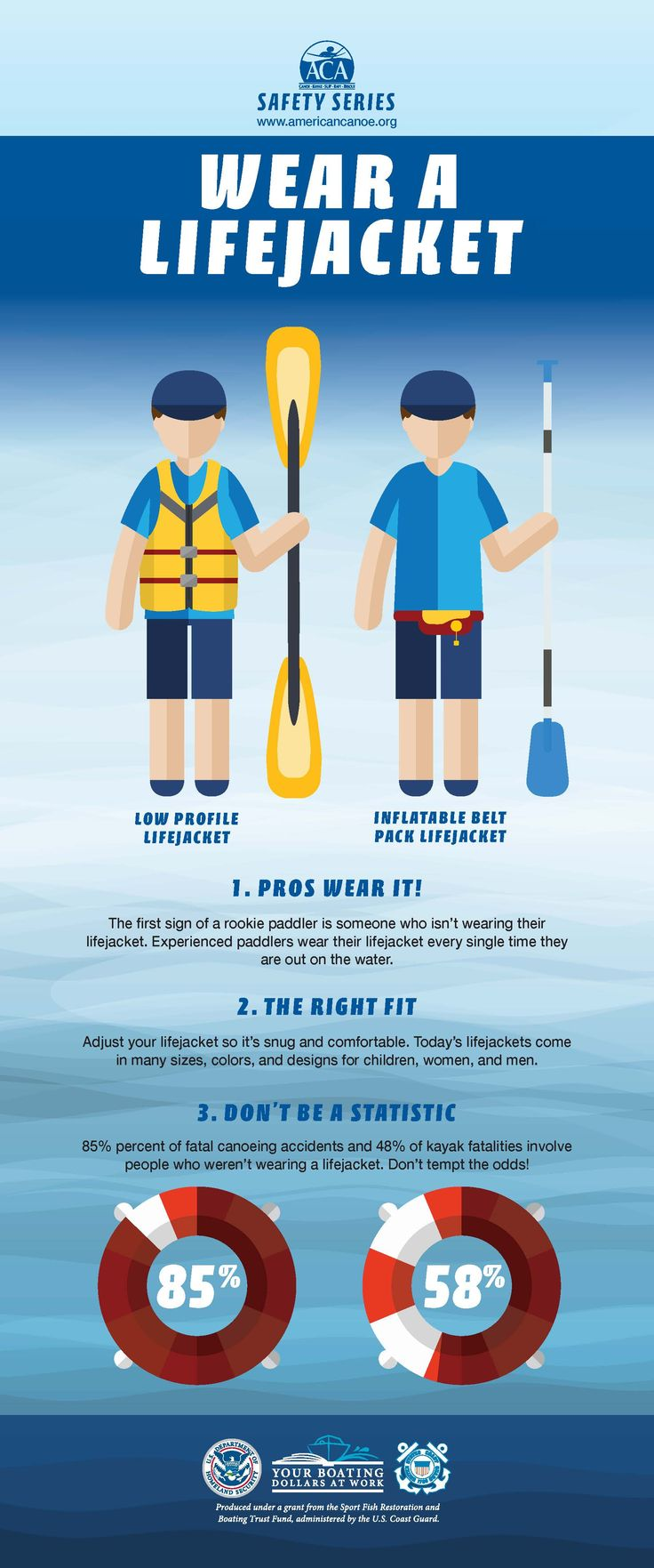 Wear a Lifejacket Safety Tips Infographic by the ACA