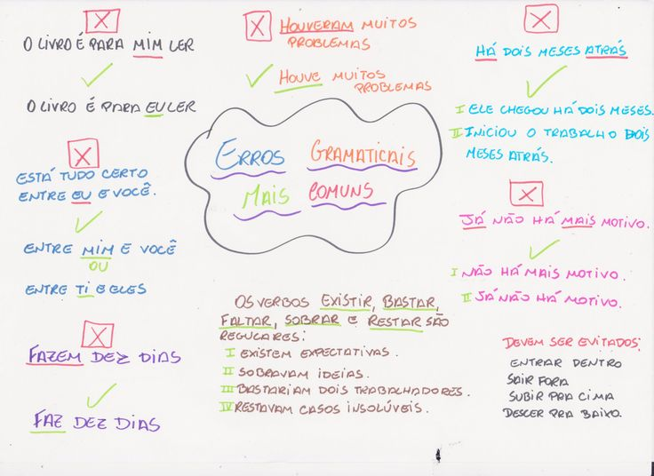 Mapa Mental: Como fazer uma redação perfeita no ENEM
