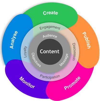 Content Marketing | Internet Marketing, SEO Services
