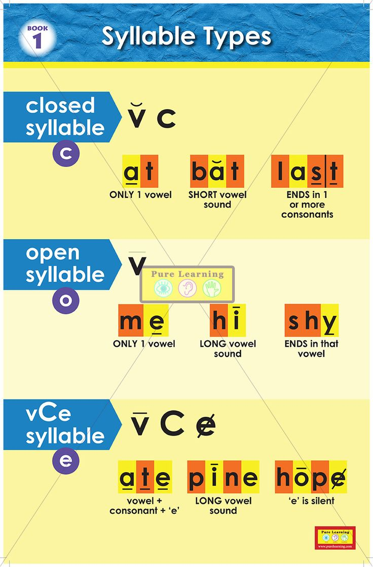 Syllable patterns vccv worksheet education com - Syllable Posters Syllable Types Closed Open And Magic E