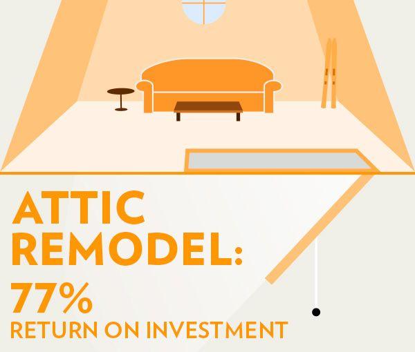 Bathroom Remodel Return On Investment: Best 25+ Attic Bedrooms Ideas On Pinterest