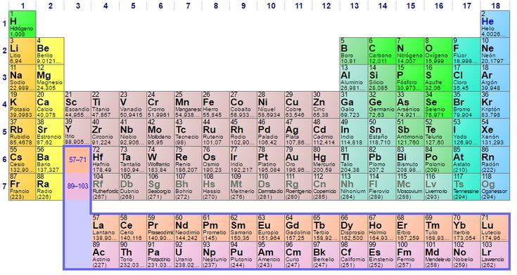 Tabla periodica - Tabla periódica de los elementos - Wikipedia, la enciclopedia libre