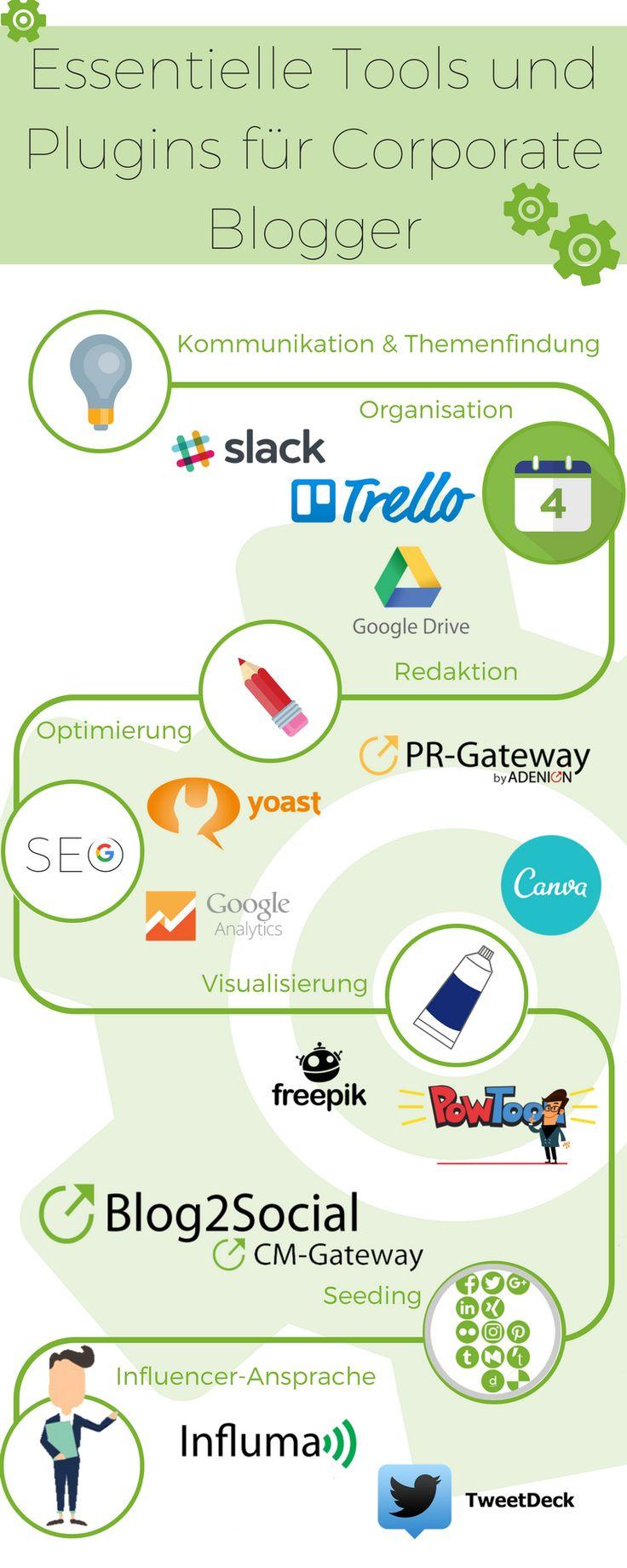 13 essentielle Tools und Plugins für Corporate Blogger. Den Corporate Blog dauerhaft mit interessanten und fesselnden Inhalten zu füllen, in Suchmaschinen zu platzieren oder neue Leser zu gewinnen, erfordert nicht nur kreative Ideen und Know-how über Google, Facebook und Co., sondern auch jede Menge Zeit.