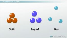 What is Sound? - Definition and Factors Affecting the Speed of Sound - Video. Great for HS Seniors or College 101 !! - Tutor: April Koch Certified Biology Teacher, M.Ed in the NC Triad & Triangle: She is great!!! http://www.wyzant.com/tutorprofile/default.aspx?id=7995850