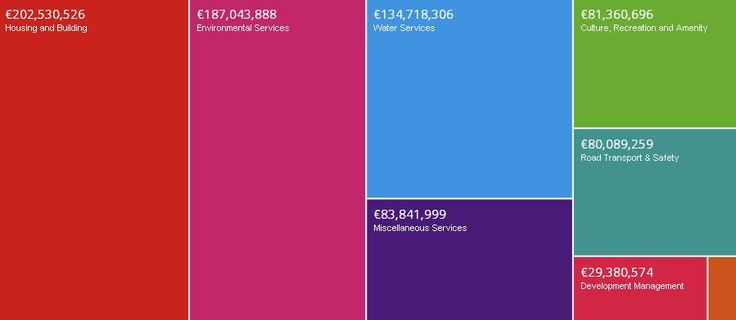 This visualisation has been created to provide a visual representation of Dublin City Council Council's Expenditure Budget and allows drill-down into each budget element. dublinked.ie