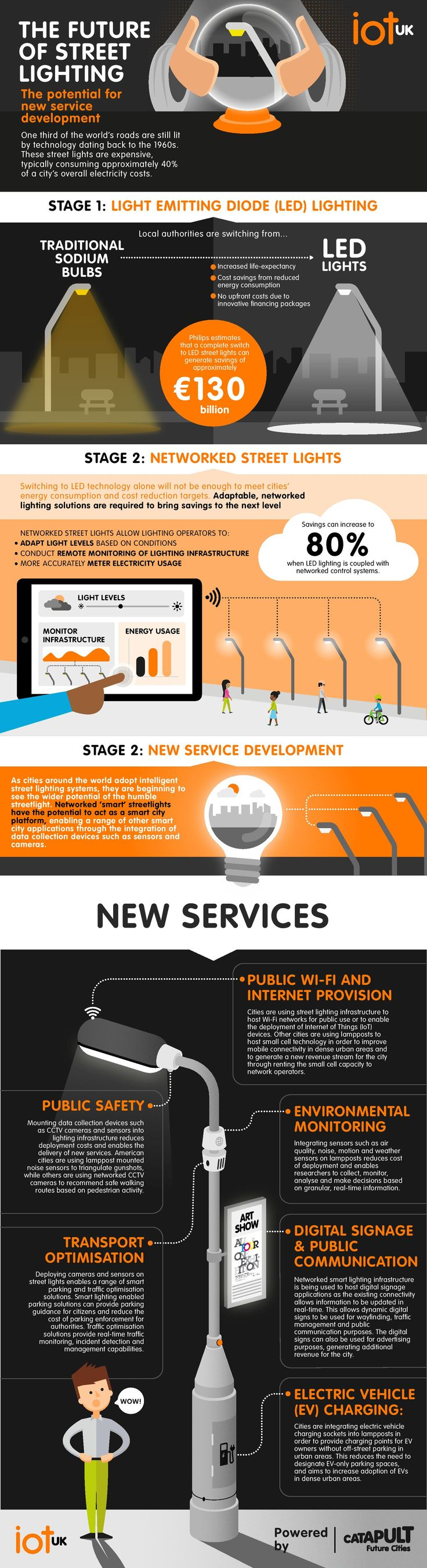 Reports show how Internet of Things can be successfully used in cities (Infographic) » Digital By Default News