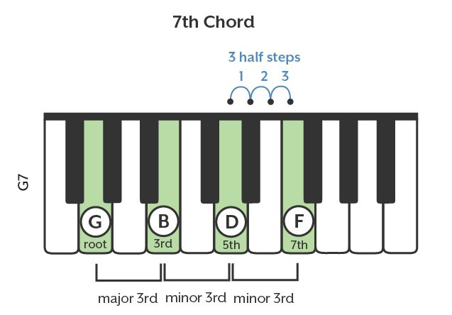 49 Best Piano Chord Images On Pinterest Piano Music Sheet Music