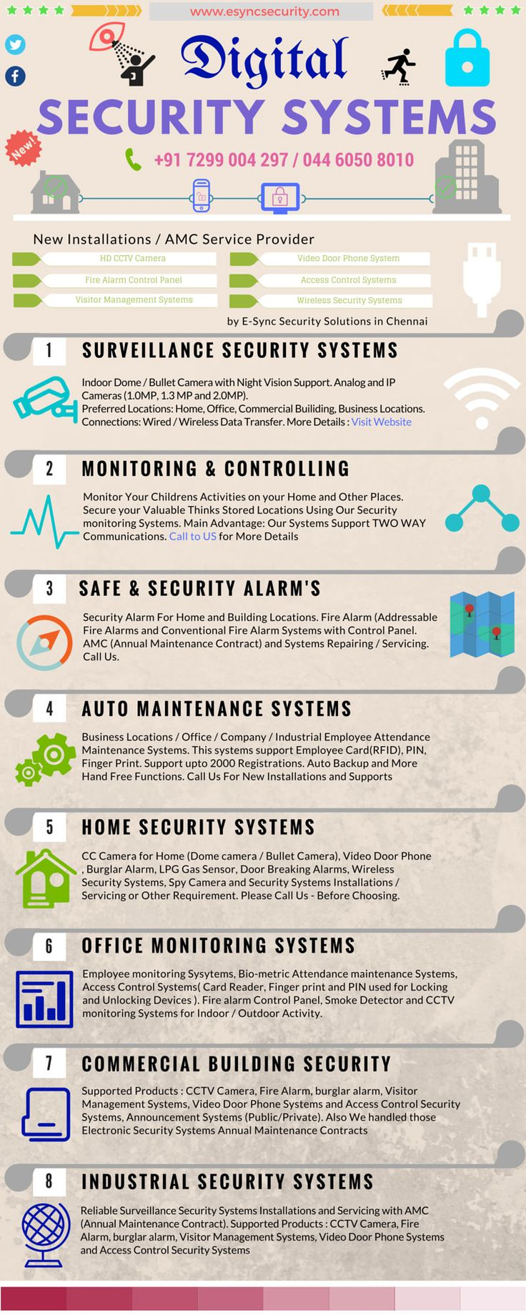 E-Sync Security Solutions #esyncsecurity #infographic