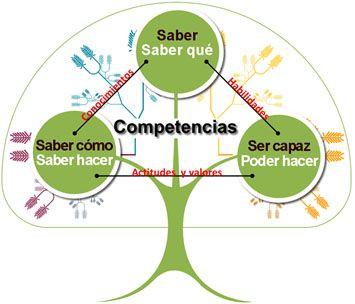 juandon  El aprendizaje basado en competencias es un enfoque de la educación que se centra en la demostración de los resultados de aprendizaje deseados como el centro del proceso de aprendiza…