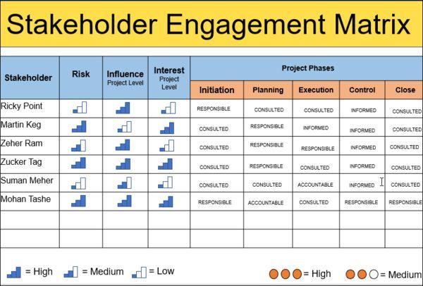 Stakeholder Management Plan Template Stakeholder Management