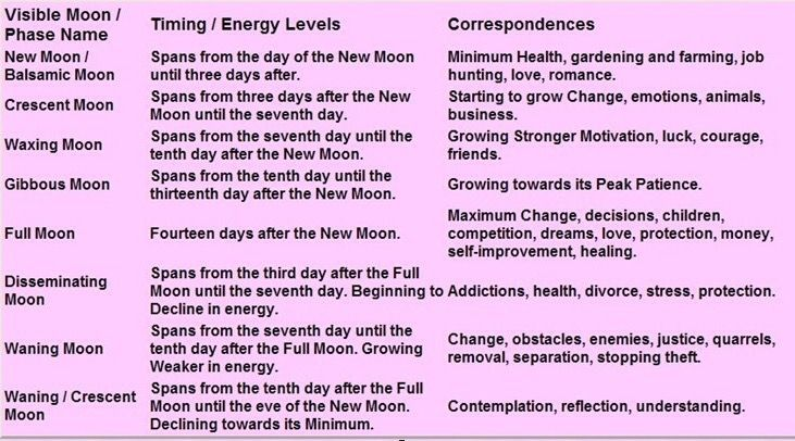 Moon phrases #CroweFeather WitchDownunder
