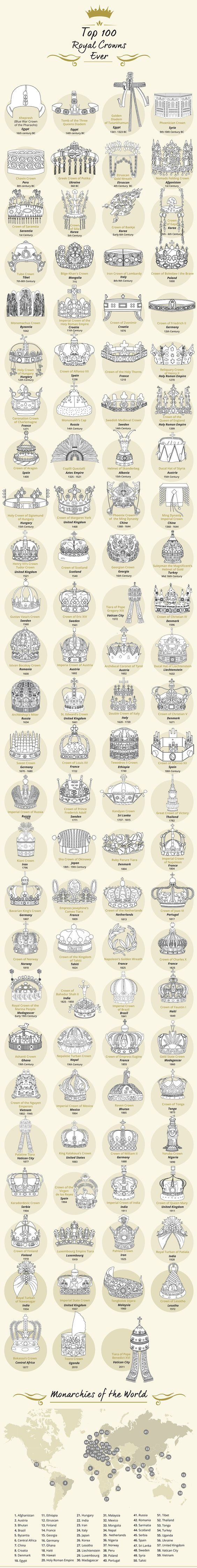 When you think of medieval history or high fantasy, the picture just isn't complete without a crown-wearing King or Queen.It's very telling of our human nature