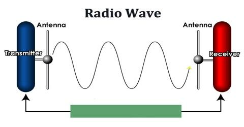 Image result for what are radio waves diagram | ART in 2019 ... on
