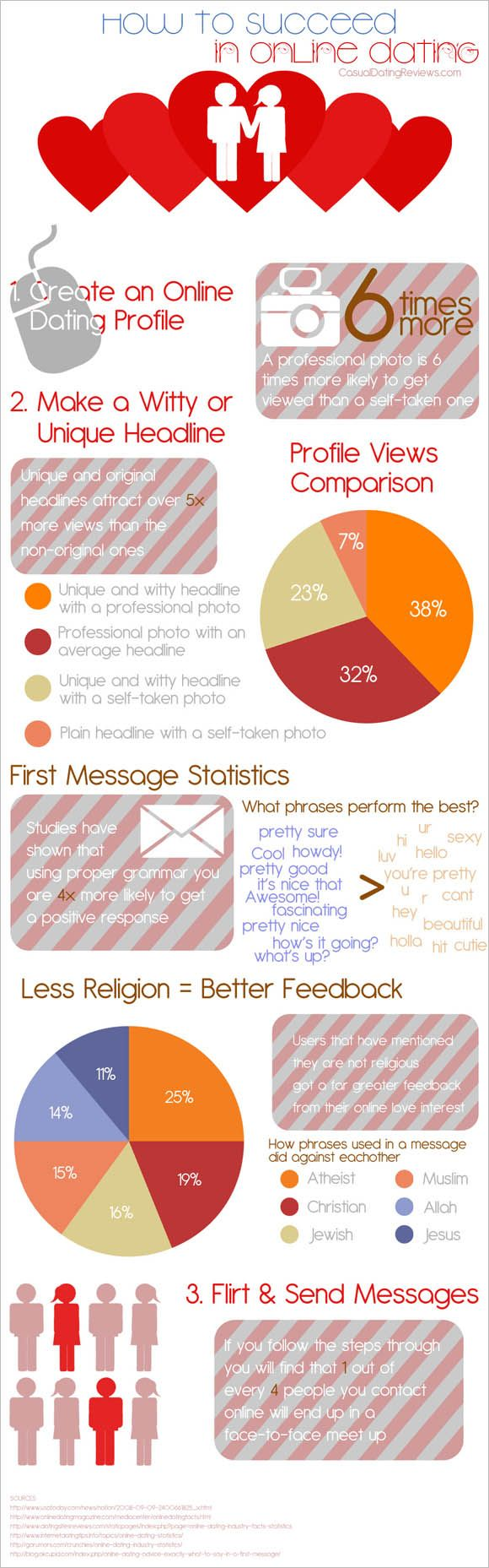 How to succeed in online dating infographic #online dating infographics #infographics on dating #online dating advice for guys