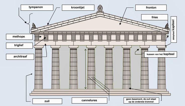 De oude Grieken bouwden tempels om hun goden te eren.Een tempel diende als onderdak voor het beeld van de God aan wie hij was gewijd. Daa...