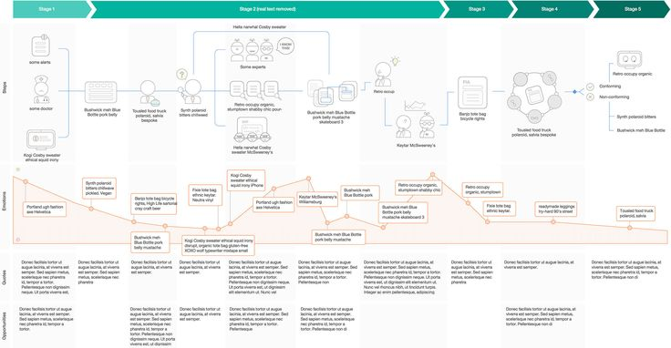 36 best journey map images on Pinterest Journey, The journey and Maps - new blueprint coffee watson