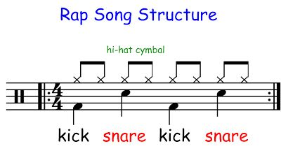 good rap music lesson plan.  Try with 5th grade this year.