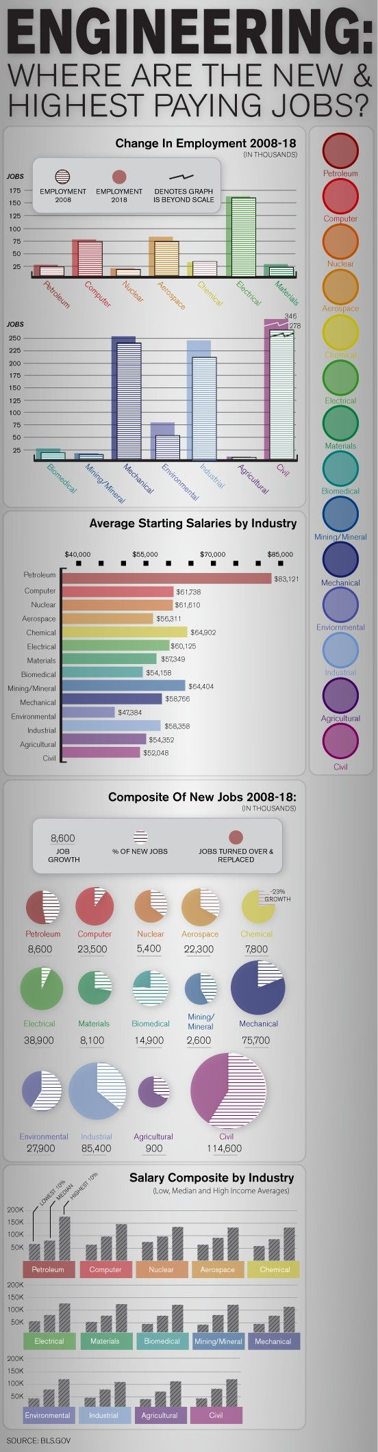 Engineering Jobs and Salary Outlook: GlobalSpec Insights