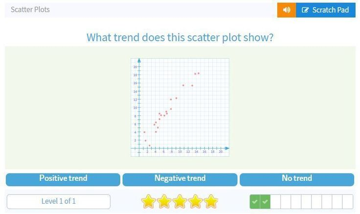 Online games like this one help students get the practice they need with scatter plot graphs. Check out all 11 engaging scatterplots activities students will love. #onlinemathhelp #mathpracticeonline
