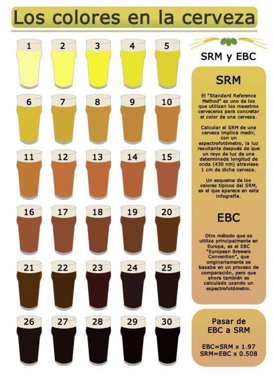 Colore de la cerveza