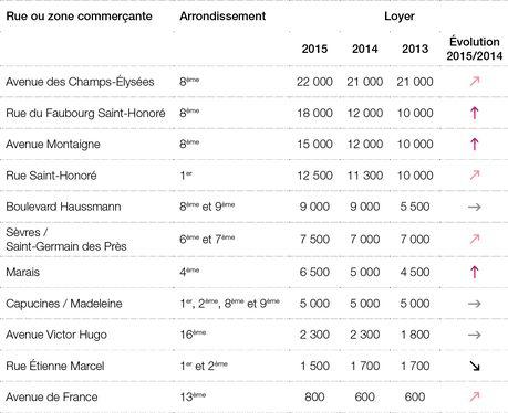 Valeurs locatives Prime en Zone A - en €/m²/an HT HC Source : Knight Frank