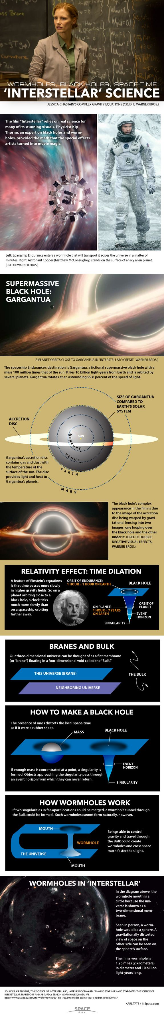 Diagrams explain the physics concepts of Interstellar.