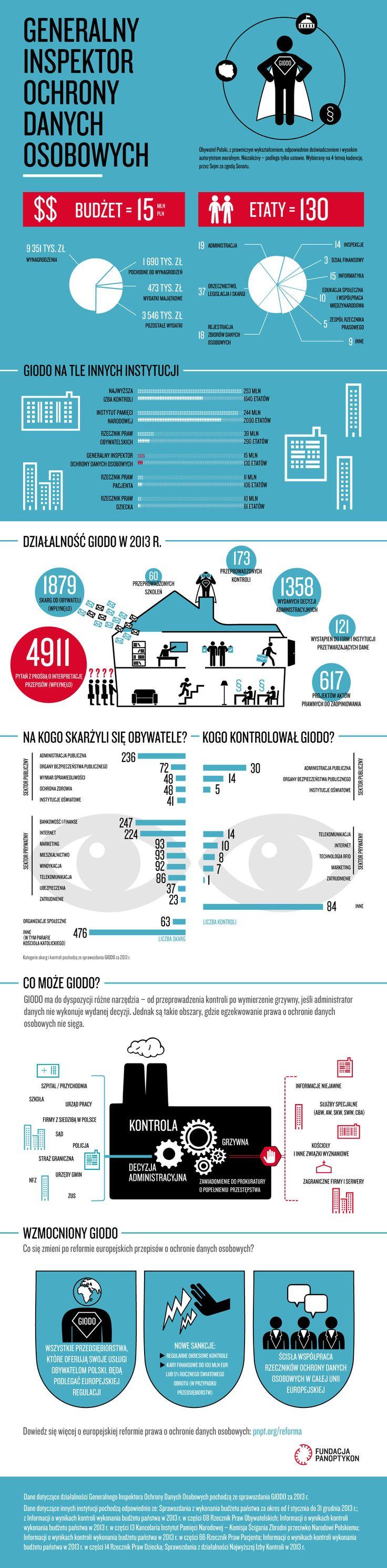 Jak działa Generalny Inspektor Ochrony Danych Osobowych? http://panoptykon.org/wiadomosc/ochrona-danych-potrzebuje-ostrzejszych-zebow