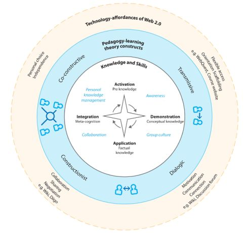 Web 2.0 in teaching--The socio-constructivist approach perhaps provides the ideal framework for the educational use of social technologies.