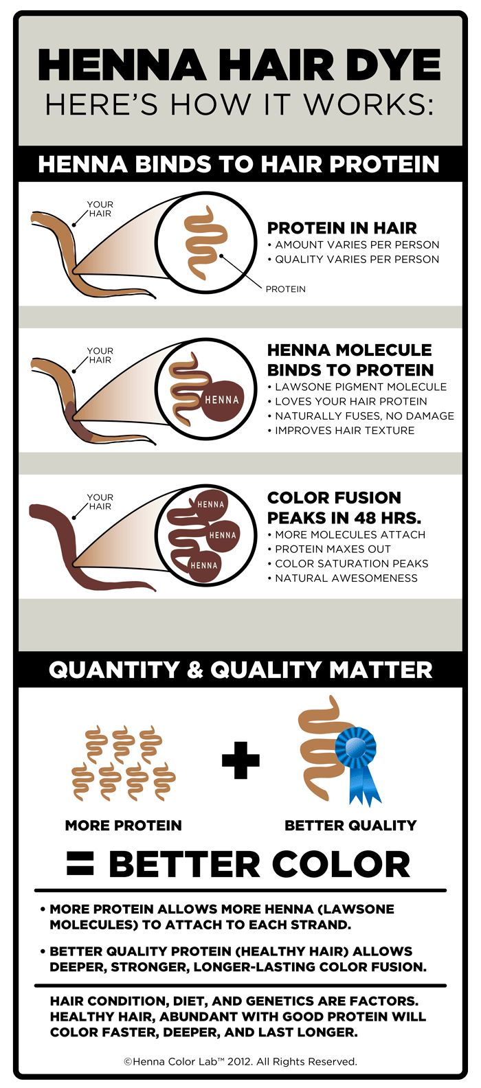 HCL™ HOW HENNA HAIR DYE WORKS...the natural way to color hair.