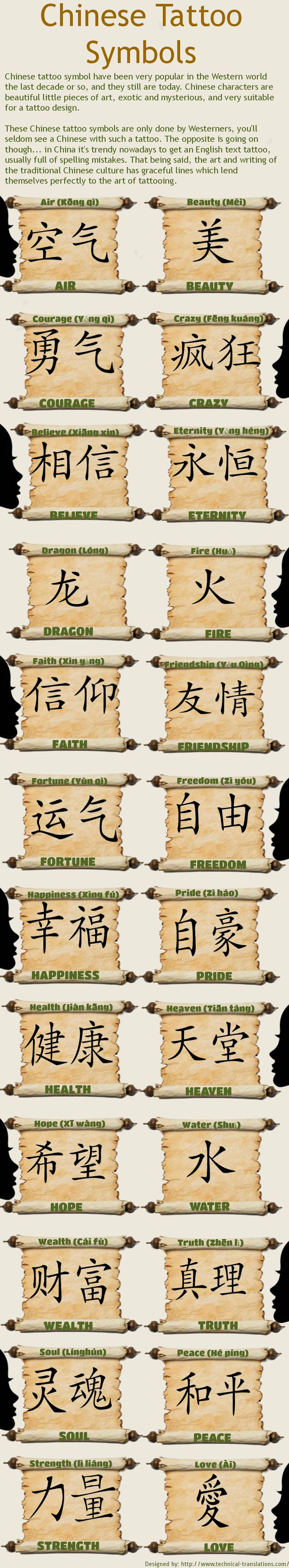 Here is an infographic designed by technical translations that basically shows Chinese tattoo designs. Actually language characters are not only used to speak or write. They are also used as a fashion statement as well.