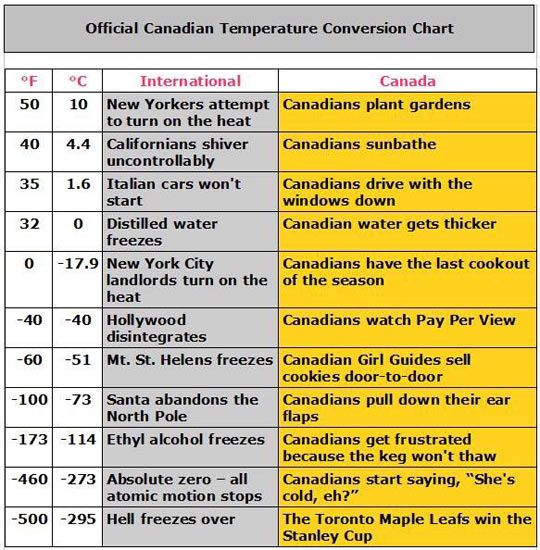 The toronto maple leafs win the stanley cup... i actually think that will happen many degrees colder....