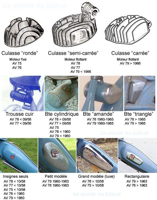 La bleue pour les bleus (chap.9): Identifier les 7 (1956-68)