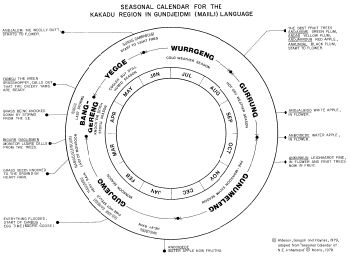 Seasonal calendar for the Kakadu region in the Gundjeihmi (Maiali) language (Ch 10 Fig 1.pdf)