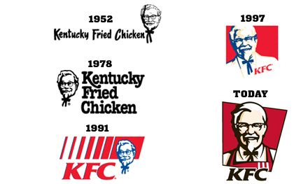 Famous Logos. KFC Logo Development. (n.d.). Retrieved from: http://www.famouslogos.us/kfc-logo/