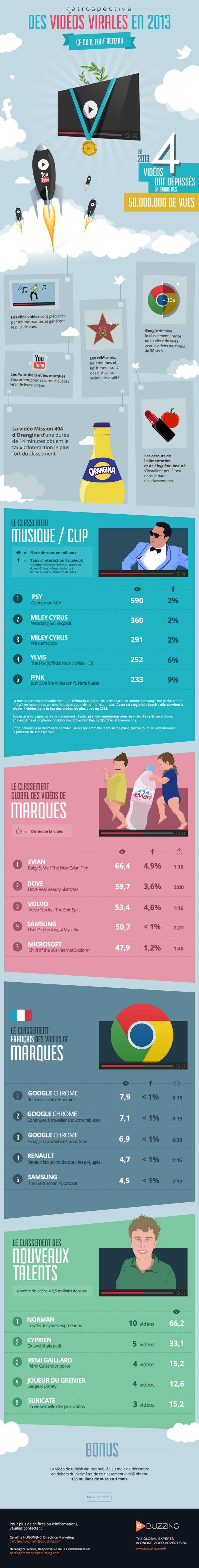Google Chrome aux 3 premières places des vidéos de marque les plus vues en France en 2013 selon Ebuzzing