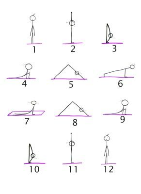 sun salutation sequence  sun salutation how to do yoga