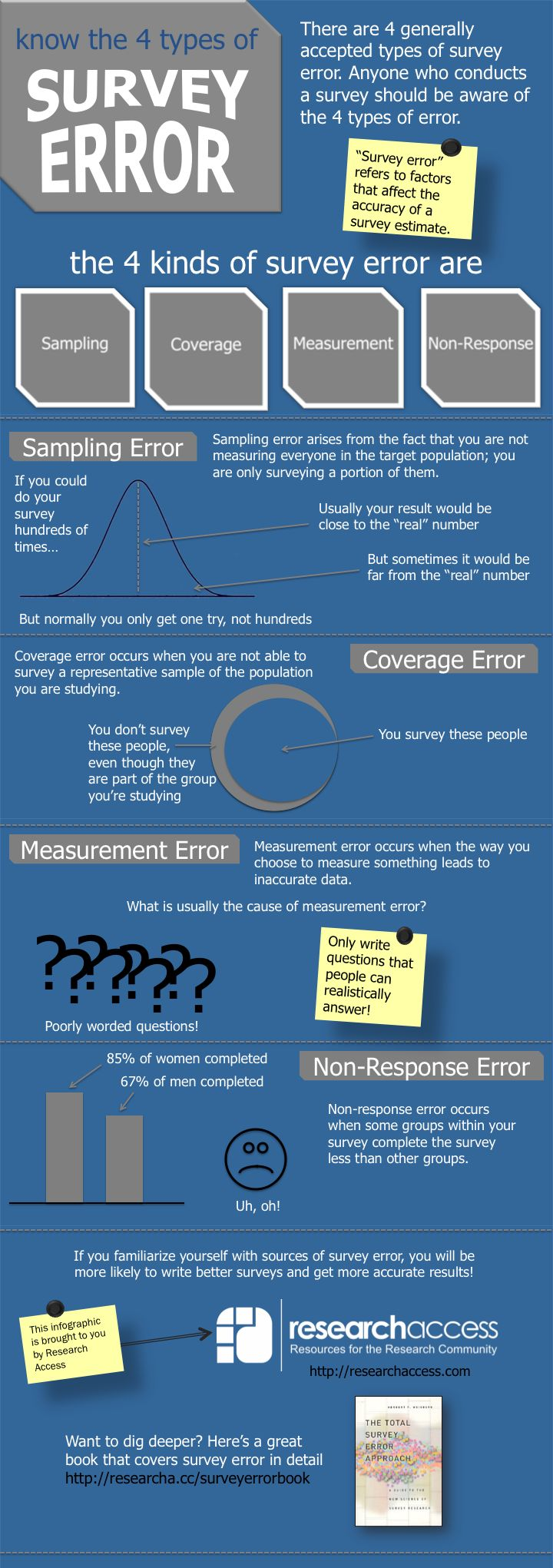 Know the 4 Types of Survey Error