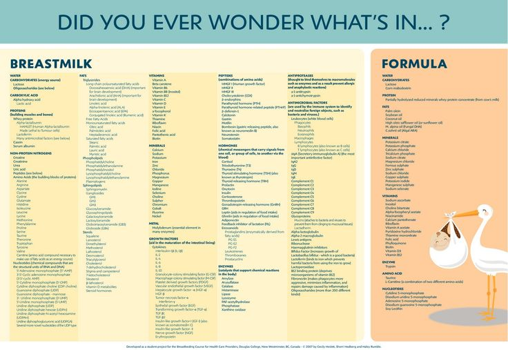 what's in breastmilk, chart break-down and comparison to formula