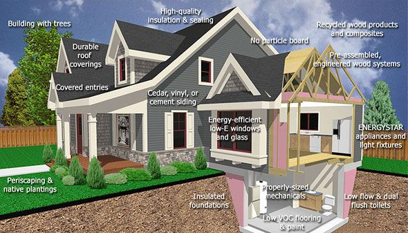 Green Construction & LEED Green Building Services