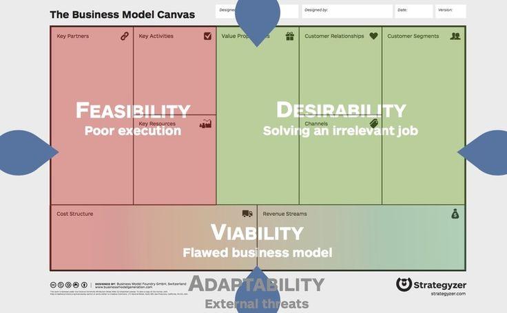 273 besten business model strategy bilder auf pinterest for Design thinking consulting firms