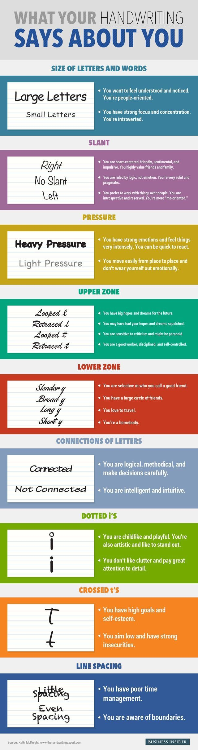 What Your Handwriting Says About You - An Infographic                                                                                                                                                                                 More