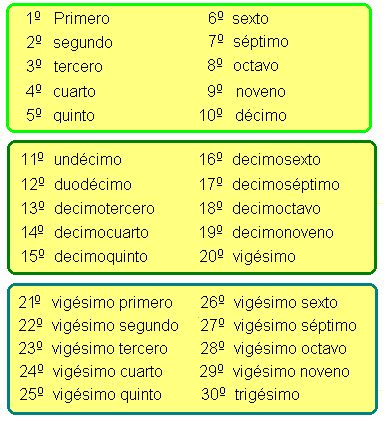 numerales ordinales - Google Search                                                                                                                                                                                 Más