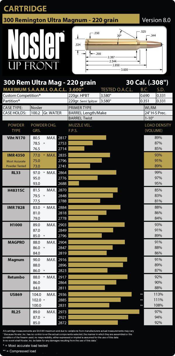 9 best 260 Remington images on Pinterest 300 win mag ballistics - ballistics chart