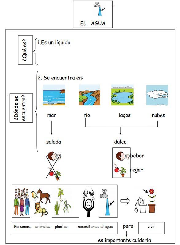 El blog de Nito y Sito: EL AGUA Y SU CICLO EN PICTOGRAMAS