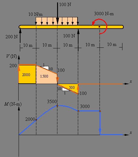 Shear Force and Bending Moment Diagrams: This website is useful because it explains point loads and point moments. It also explains step by step equilibrium moments and forces, and it gives you a brief example of them and how to derive/draw shear forces and bending moment diagrams.