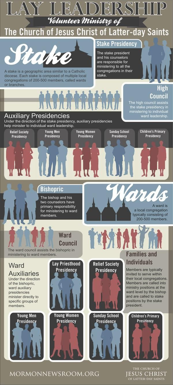 Mormon Infographic about the lay ministry of The Church of Jesus Christ of Latter-day Saints