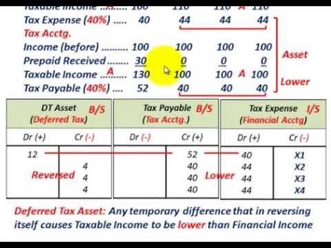 Deferred Tax Asset & Deferred Tax Liability (Basic Understanding, Tax Vs...