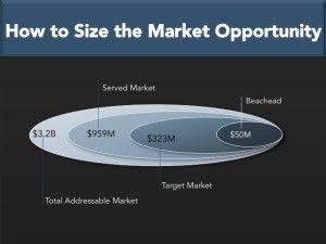 Marketing Strategy Sample – Market Sizing, Market Segmentation & Technology Adoption
