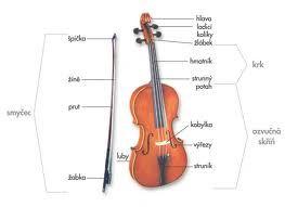 Stavba houslí | Housle a vše kolem